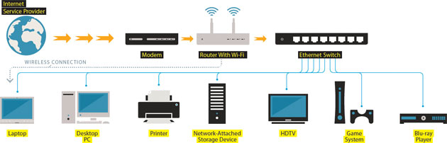 Wired Network Cable Diagram Wiring Diagram