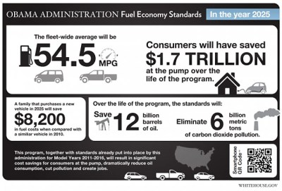 Study: CAFE Standards Could Mean Bigger Cars, Not Smaller Ones - Obama Mpg Rules