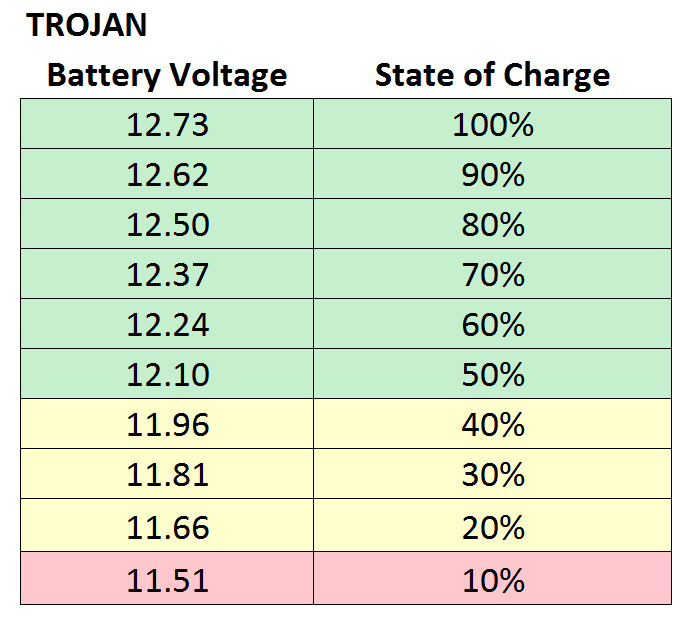 State of Charge Chart -Trojan PopUpBackpacker