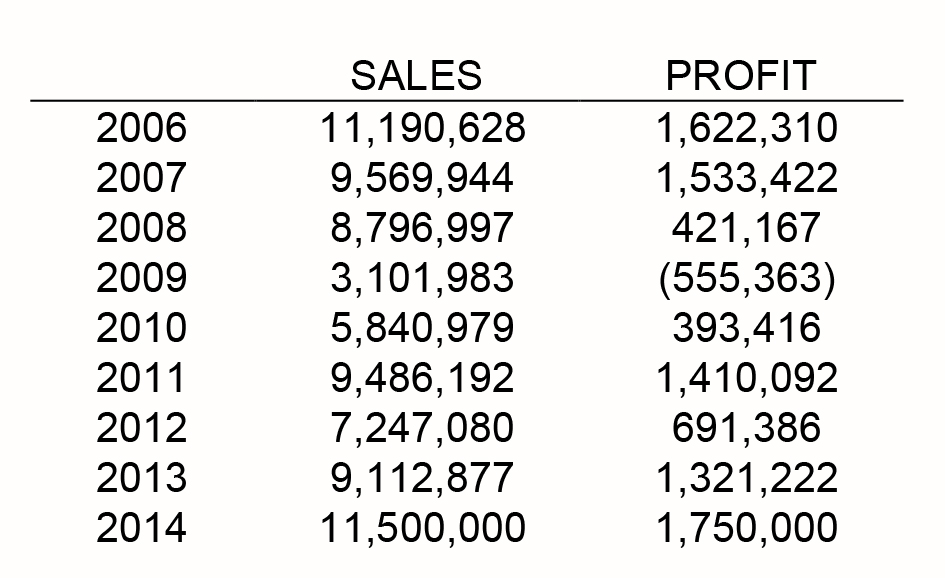 Geometric Financial Analysis - cost of sales analysis