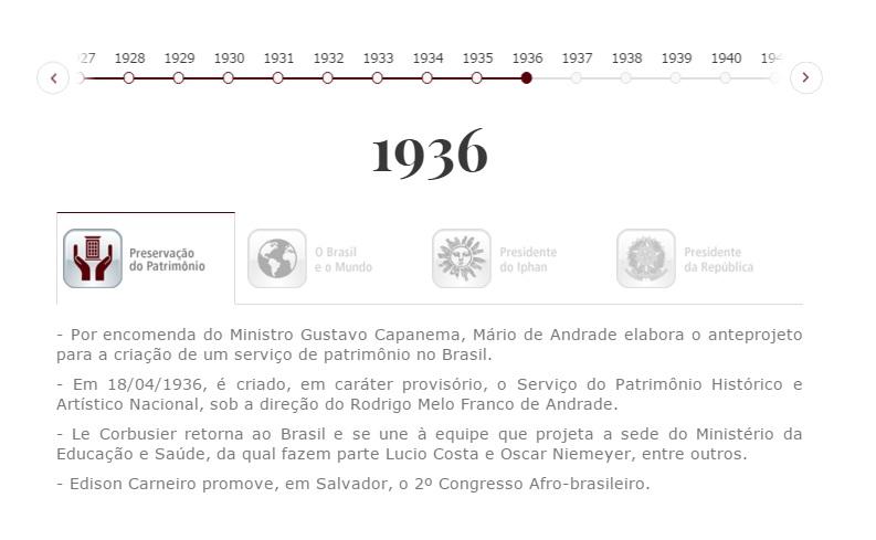 Notícia Linha do Tempo registra 100 anos de história da preservação