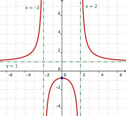 2 Funciones Racionales y con Radicales - funciones