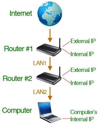 Double Router Forwarding