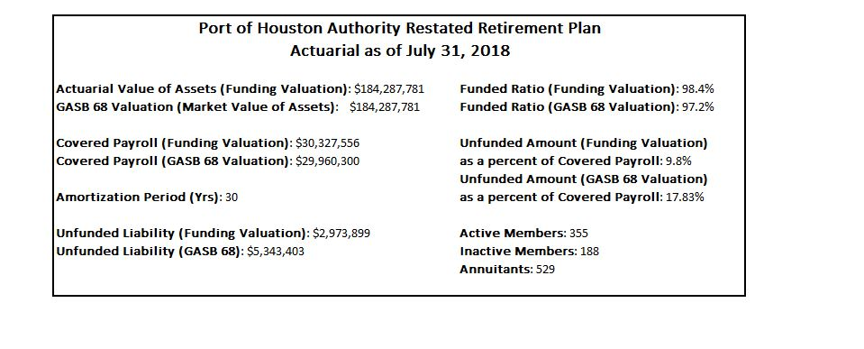 Pension and Benefits - Port Houston