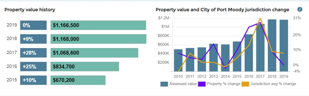 BC Assessments \u2014 2019 (valuation from July 1, 2018) Moody Centre