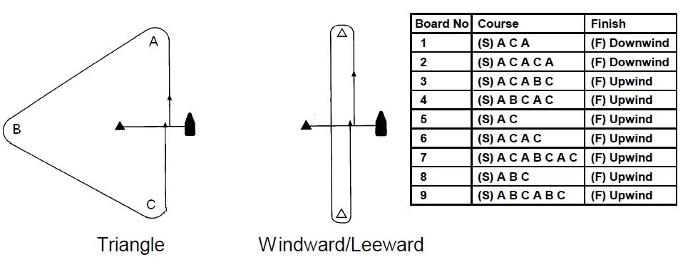 racing yacht diagram