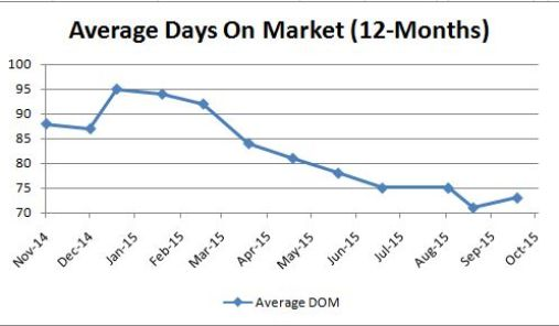 Average Days on Market_Monthly