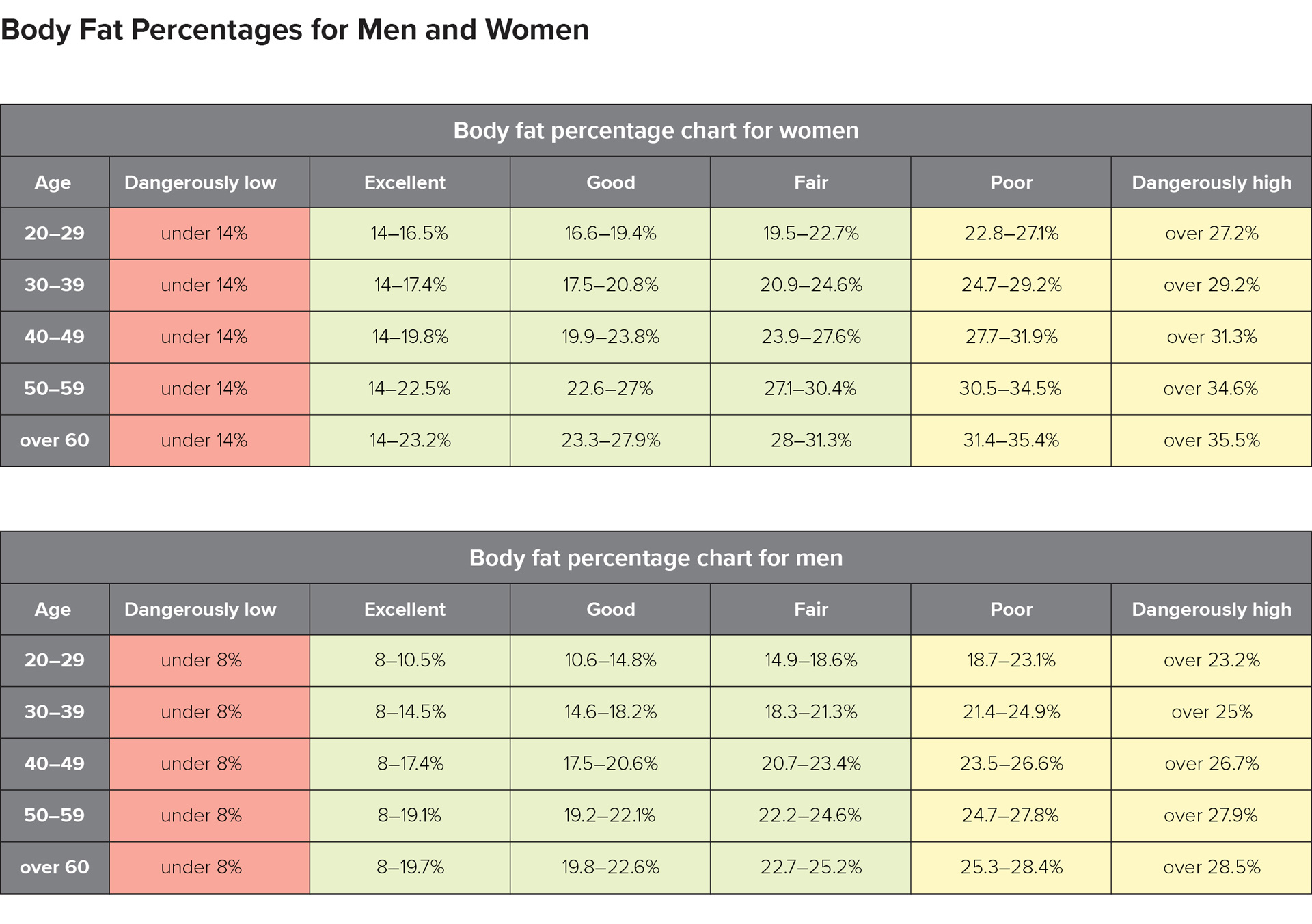 Body Fat Percentage Chart Women Men And Calculations