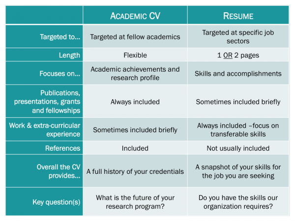 resume vs cover letter difference