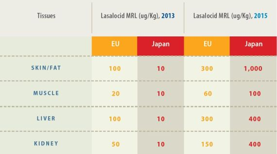 Table 1. Lasalocid maximum residue limits (ug/Kg) in the EU and Japan