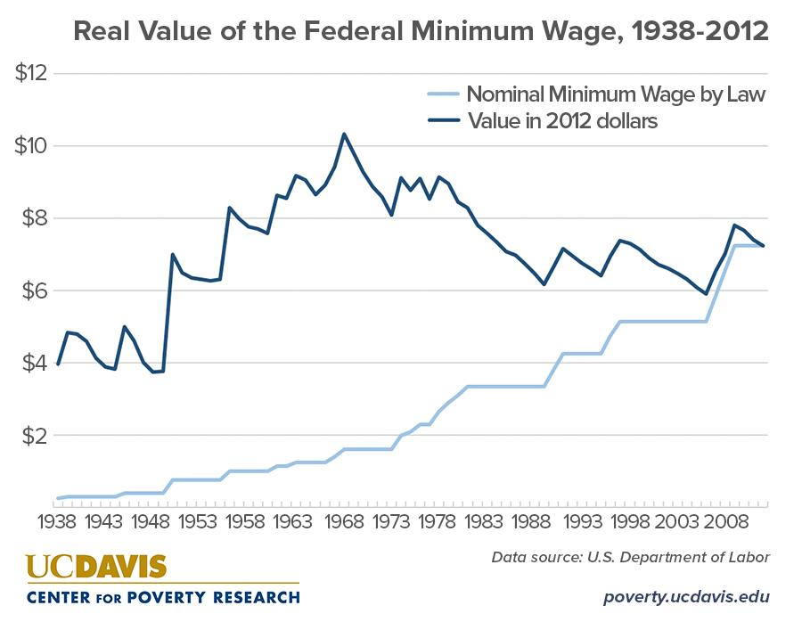 What are the annual earnings for a full-time minimum wage worker