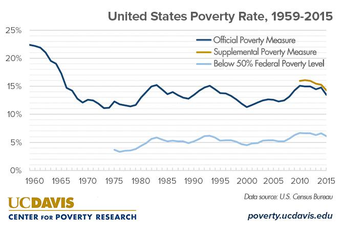 What is the current poverty rate in the United States? - UC Davis