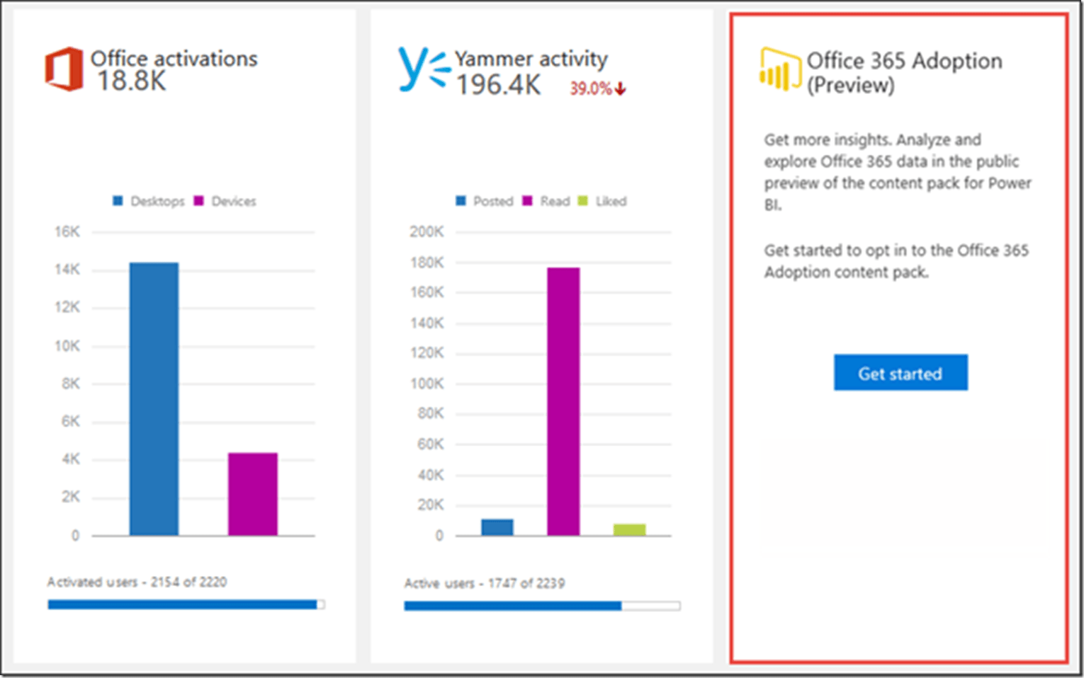 Pack Office Microsoft 2013 Explore Your Office 365 Adoption Data In Power Bi Microsoft