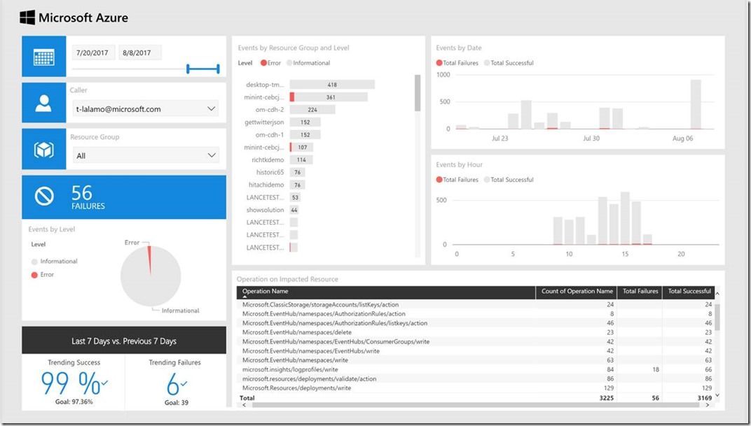 Announcing the Power BI Solution Template for Azure Activity Log - activity log template
