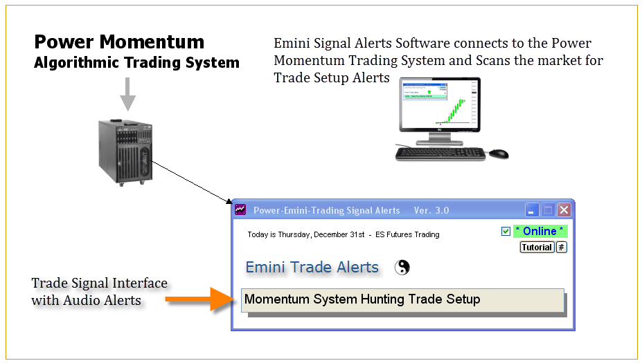 Power Emini Alert Software Network