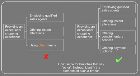 "Using ""other"" in the branches of an issue tree is an example of satisficing. Usually, this is not desirable."