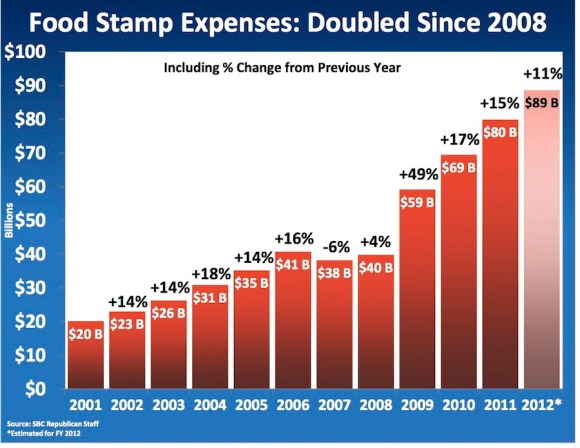 Food Stamp Spending Growth