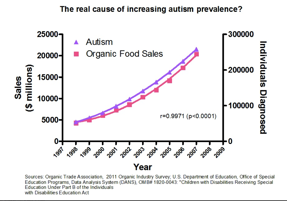 "Organic food sales rise at the same time as autism diagnoses, which, according to anti-vaxxer ""logic"", means that they cause autism"