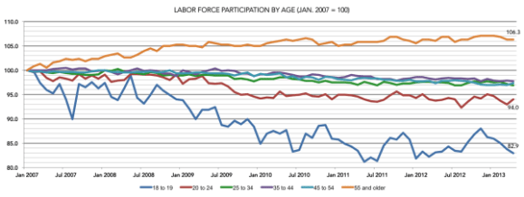 Malchow_labor force participation by age