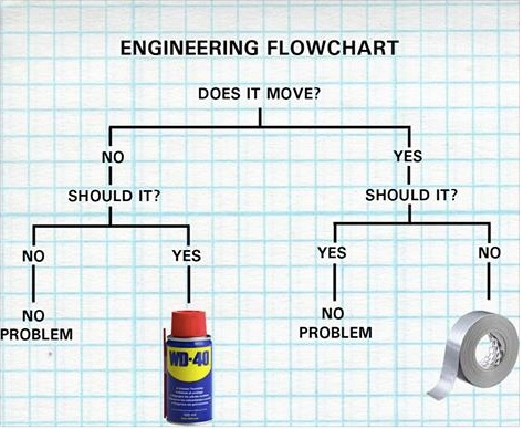 Engineering Flowchart copy