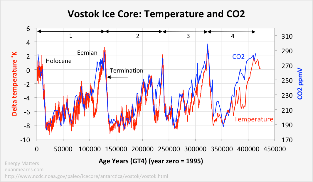 an analysis of the rise of carbon dioxide levels in the atmosphere Global warming: the rise of co2 and it follows that an increase in carbon dioxide in the atmosphere undoubtedly produces a rise in temperature at ground level.