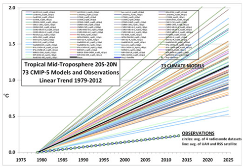 Global Warming Resources compiled by Bill McKibben and the Step