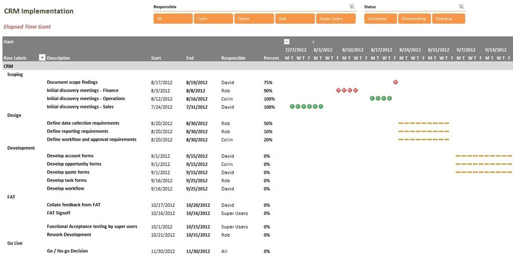 Gantt Chart in PowerPivot - PowerPivotPro - gantt chart