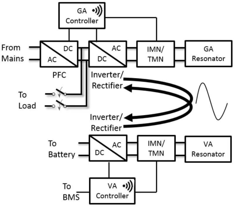 wireless charging block diagram