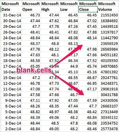Excel VBA Delete Blank Or Empty Rows 5 Easy-To-Use Macro Examples