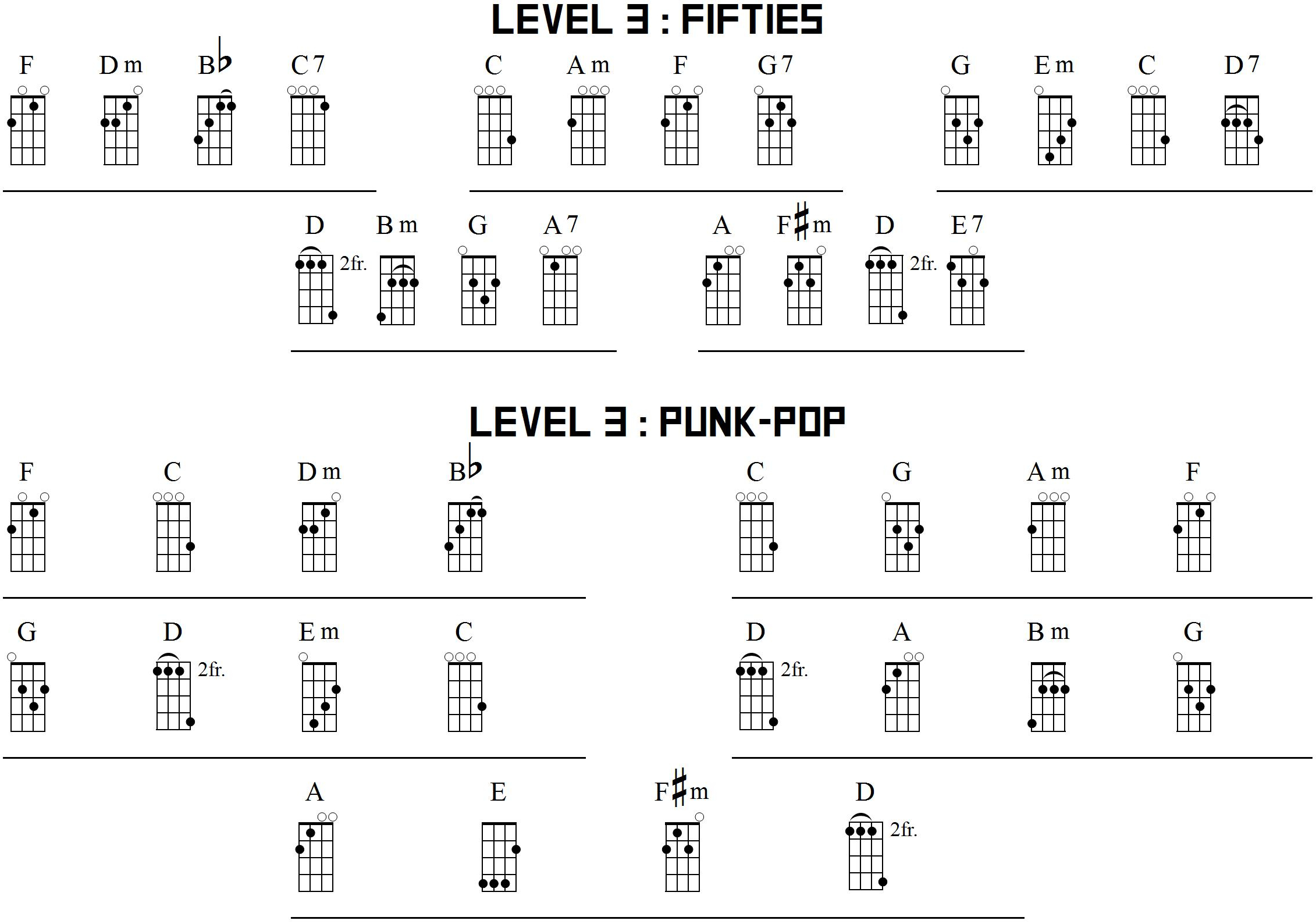 L3 5 chords 5 keys power up ukulele although the chords are listed above it is also good to own a ukulele chord dictionary for quick reference hexwebz Gallery