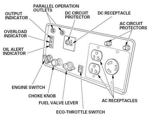 The Honda-EU3000iS-2800 Watt Portable Inverter-Generator Review
