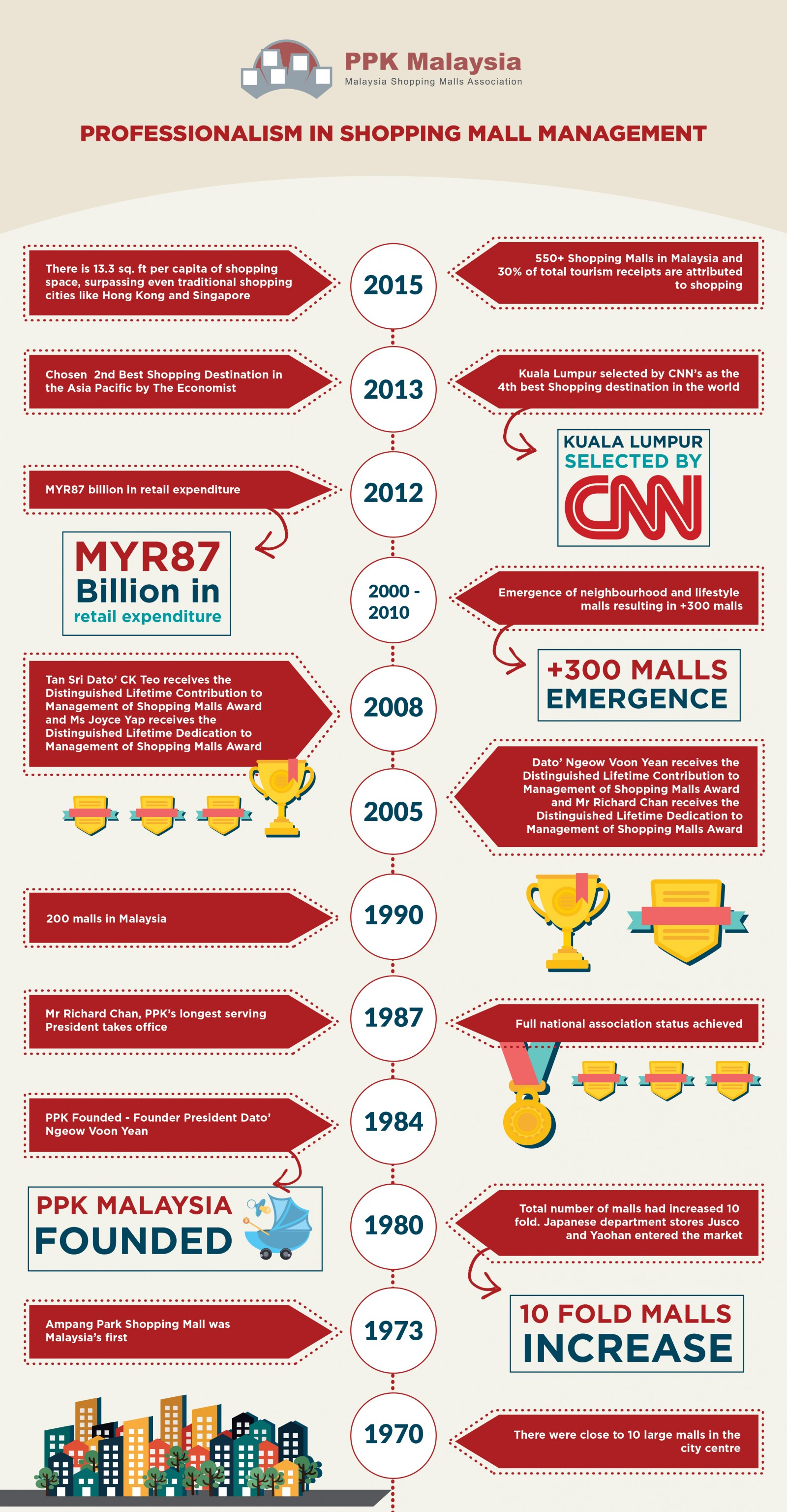 History-Of-PPKM-Infographics