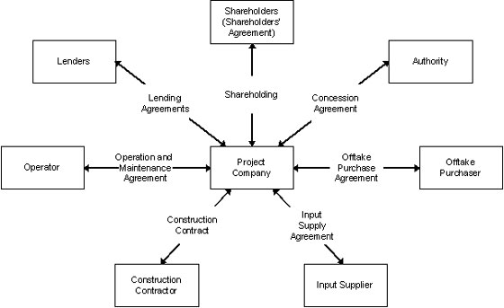 Concessions, Build-Operate-Transfer (BOT) and Design-Build-Operate