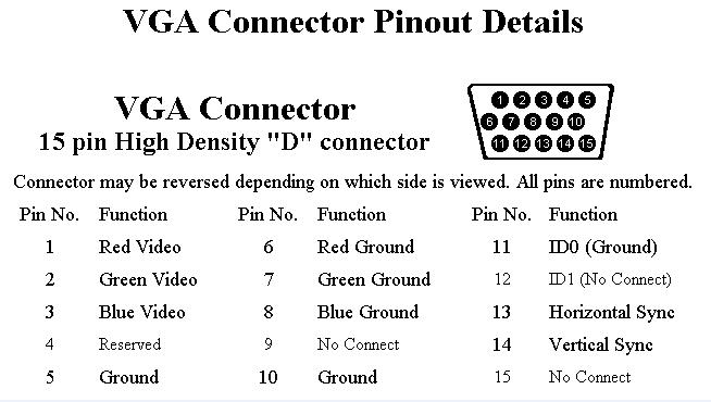 vga cable wiring diagram 15 pin vga pinout 15 pin vga connector