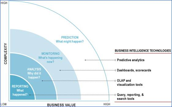 Measuring-the-difficulty-and-value-of-analyticsjpg (1520×855 - competitor analysis report