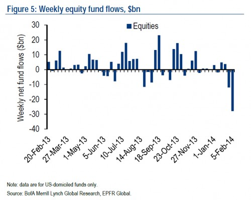 Zero-hedge-equity-outflows-020714