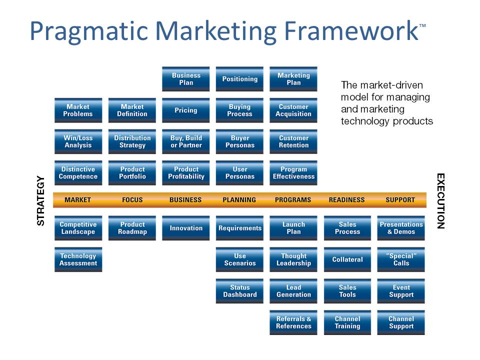 The Pragmatic Marketing Framework provides a standard language for - market analysis template