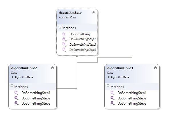 Template Method Design Pattern implementation in C# Saurabh
