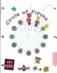 Circle of Fifths Worksheet  PraiseNotes