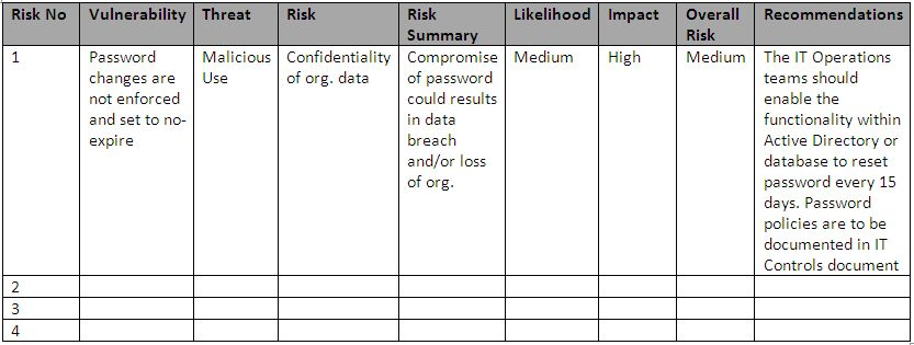 IT Risk Management \u2013 Considerations and Framework for Risk