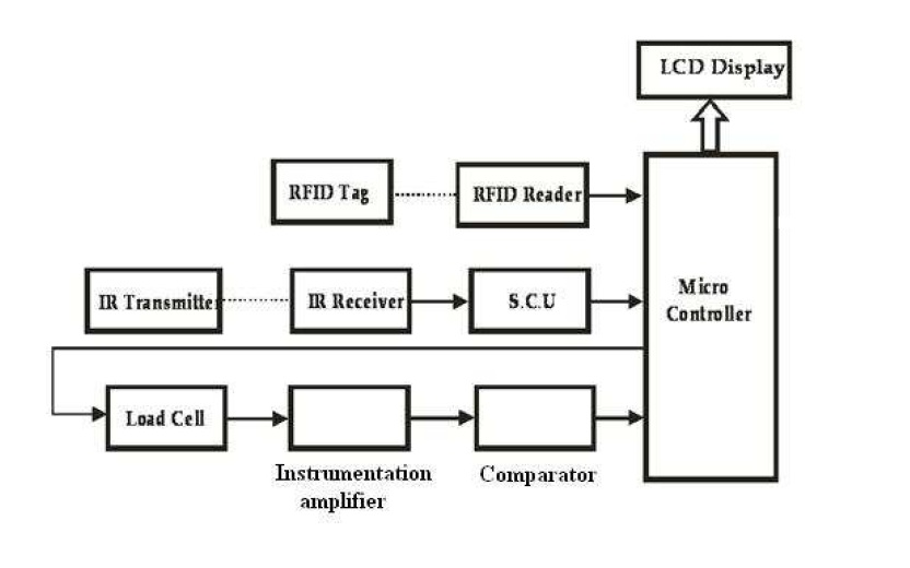 block diagram of engineering materials