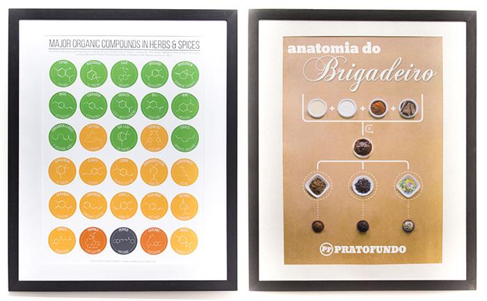Poster Compostos Orgânicos e Brigadeiro