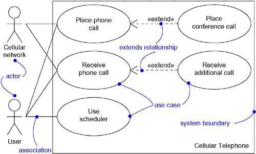 use cases diagram