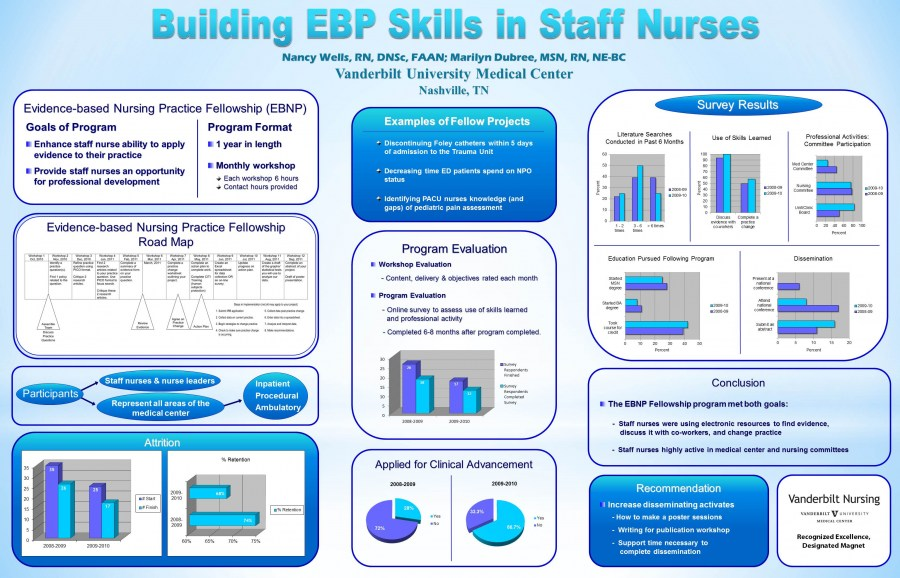 Evidence Based Practice and Nursing Research - Sample Posters - scientific poster layouts