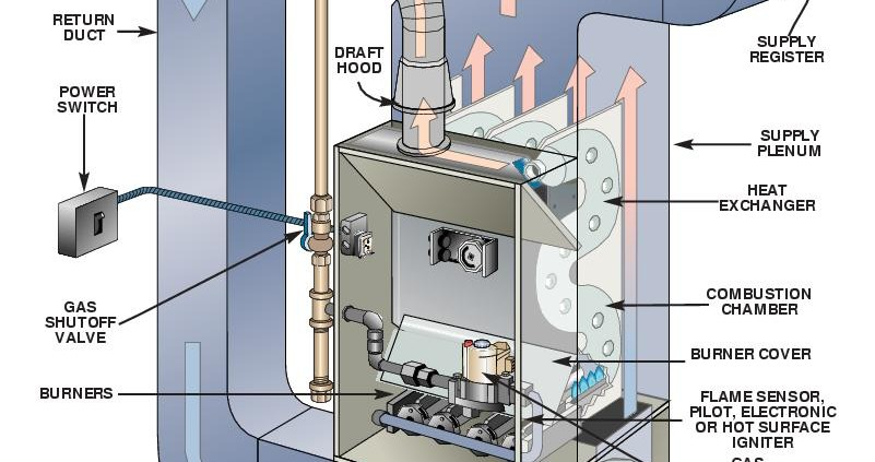 Furnace How To Basic Tutorial Precision Home Inspections