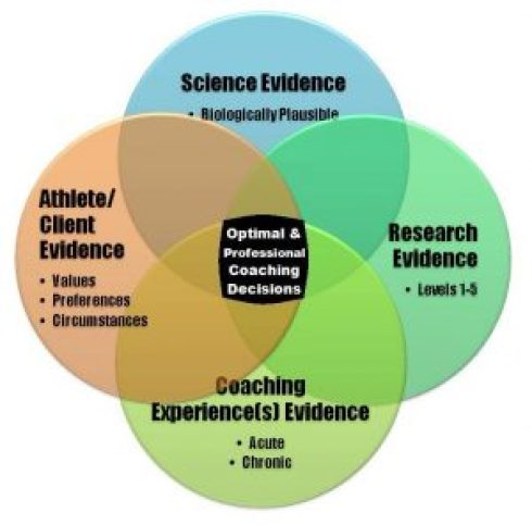 Evidence Based Coaching (overlapping without copyright)