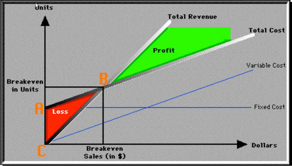Do you know where your breakeven is? Precision Business  Marketing