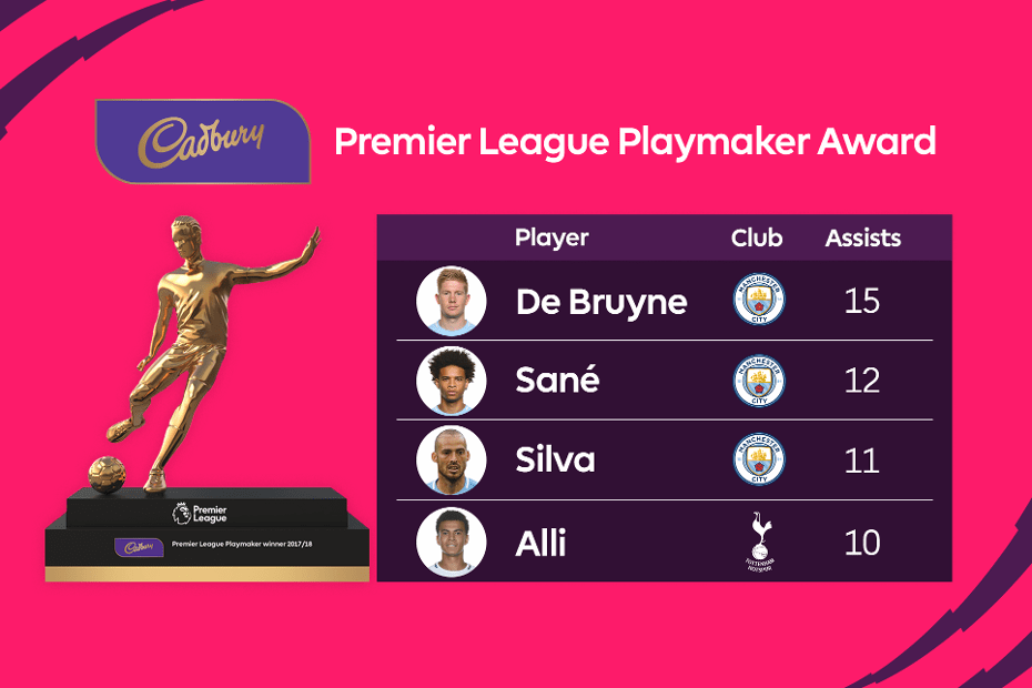 New Premier League Player Award Announced