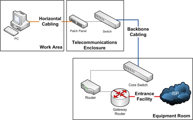 diagram home network wiring standards