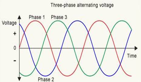 power quality and harmonics cause and effects -premium power